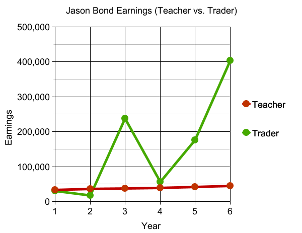 Jason Bond Earnings