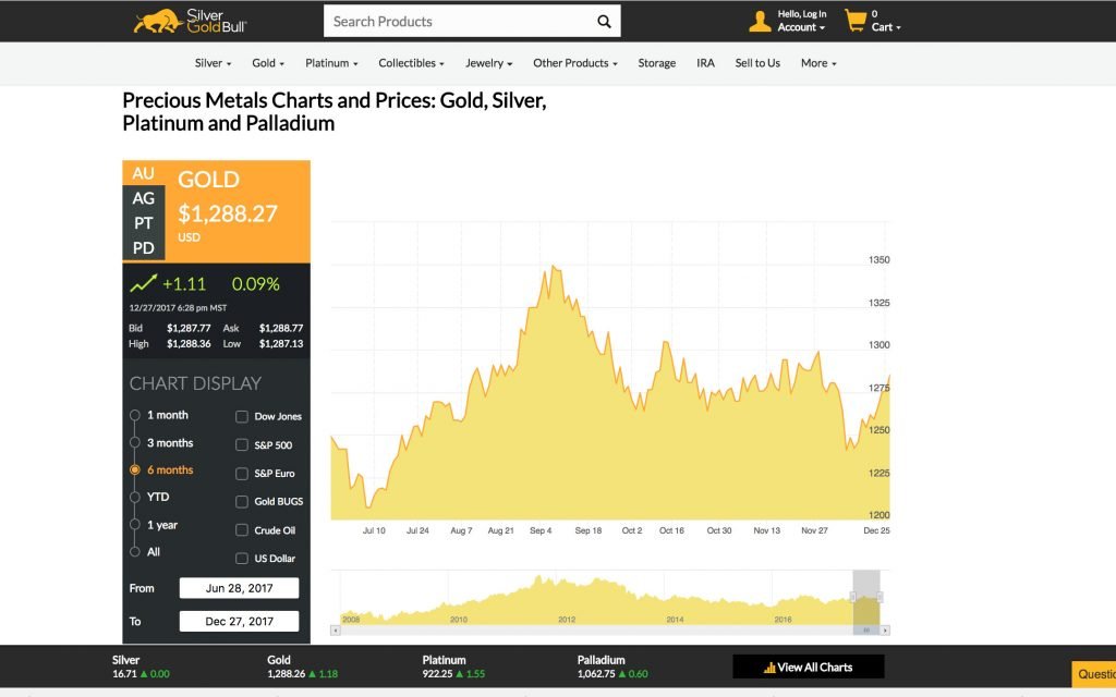 Precious Metals Charts and Prices