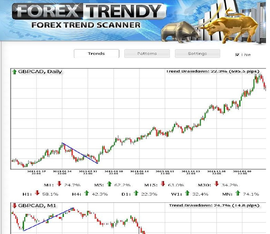 Forex trendy review live trends charts